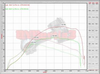 altea wykres